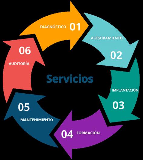 Servicios Normas ISO